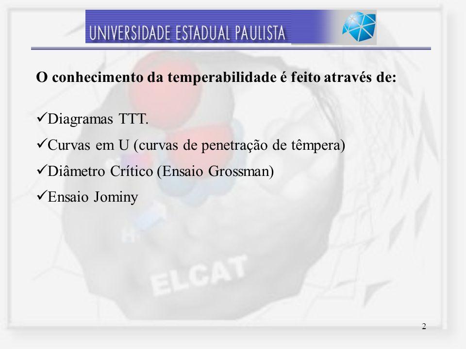 2 O conhecimento da temperabilidade é feito através de: Diagramas TTT. Curvas em U (curvas de penetração de têmpera) Diâmetro Crítico (Ensaio Grossman