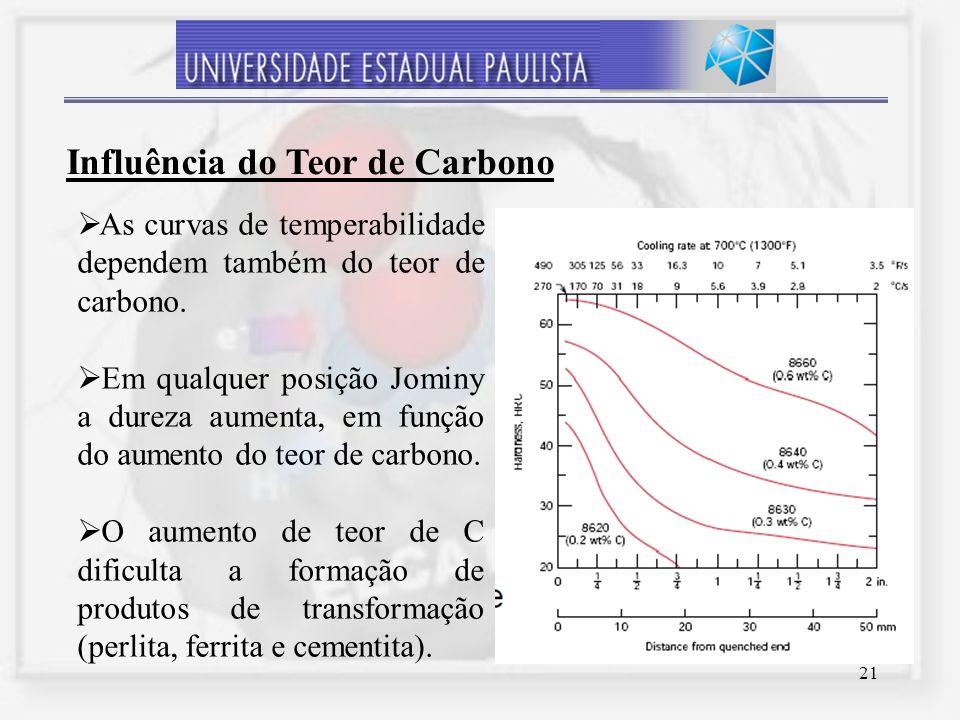 21 As curvas de temperabilidade dependem também do teor de carbono. Em qualquer posição Jominy a dureza aumenta, em função do aumento do teor de carbo