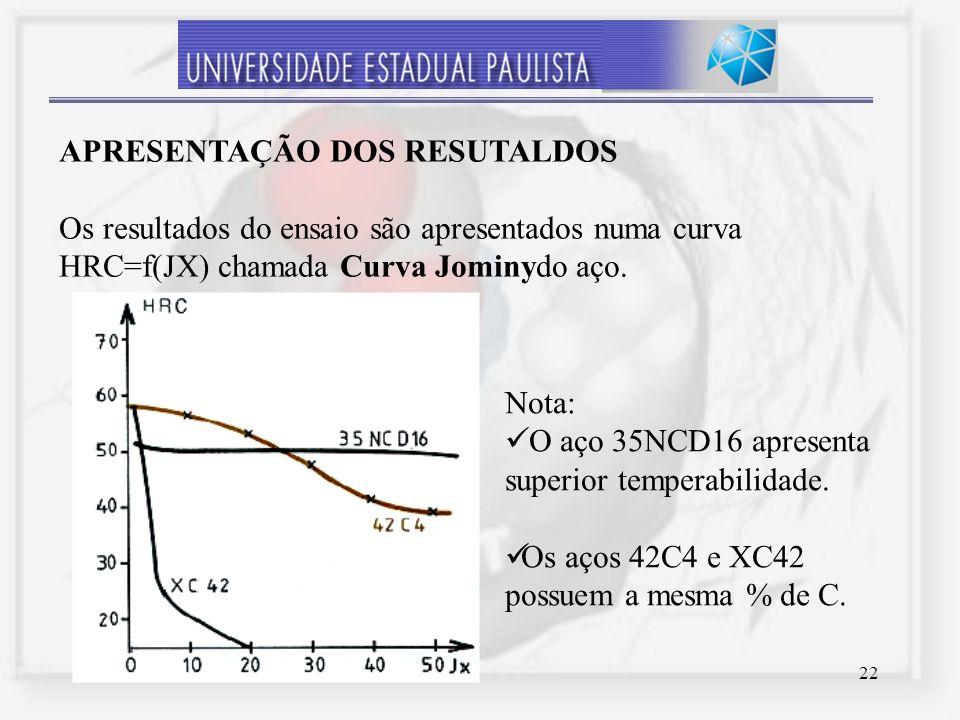 22 APRESENTAÇÃO DOS RESUTALDOS Os resultados do ensaio são apresentados numa curva HRC=f(JX) chamada Curva Jominydo aço. Nota: O aço 35NCD16 apresenta