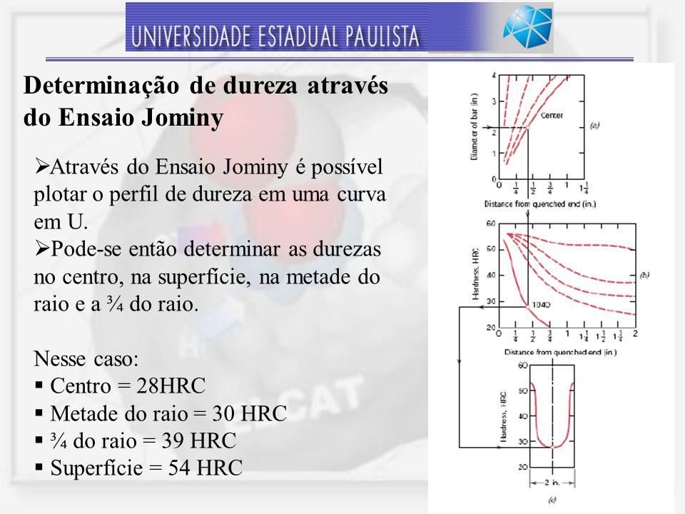 27 Através do Ensaio Jominy é possível plotar o perfil de dureza em uma curva em U. Pode-se então determinar as durezas no centro, na superfície, na m