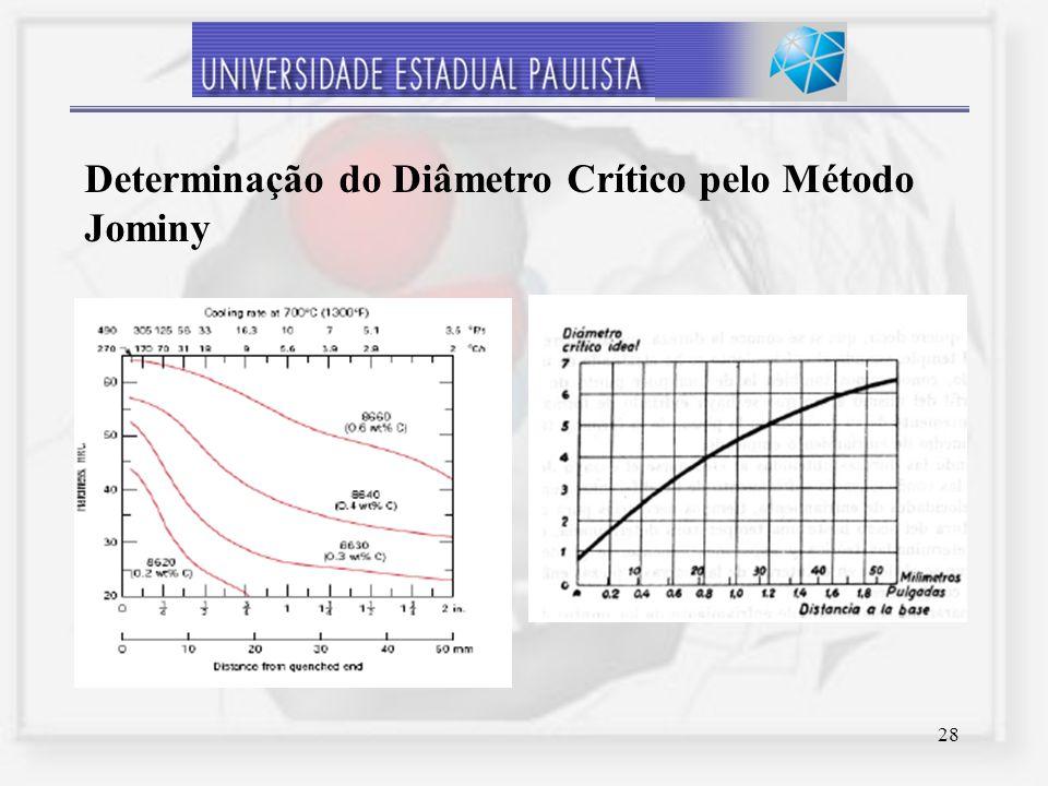 28 Determinação do Diâmetro Crítico pelo Método Jominy