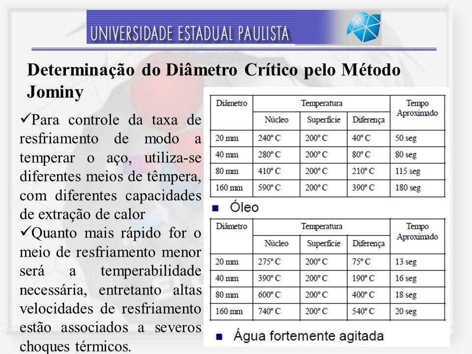 30 Determinação do Diâmetro Crítico pelo Método Jominy Para controle da taxa de resfriamento de modo a temperar o aço, utiliza-se diferentes meios de