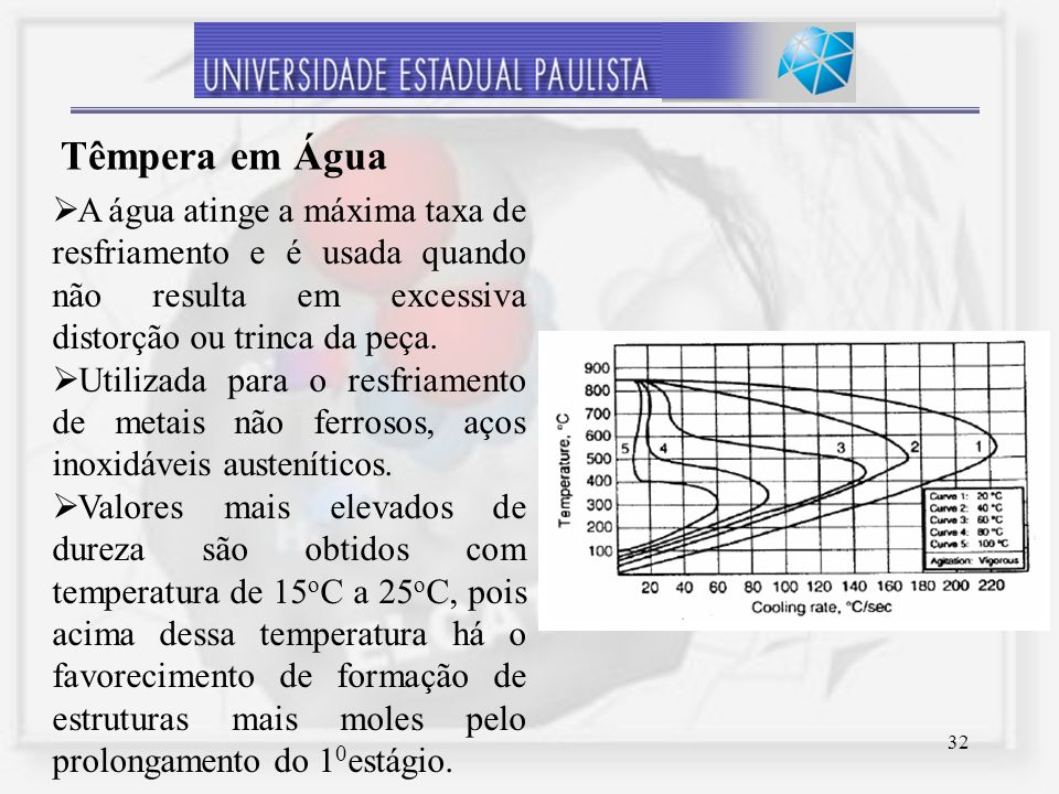 32 A água atinge a máxima taxa de resfriamento e é usada quando não resulta em excessiva distorção ou trinca da peça. Utilizada para o resfriamento de