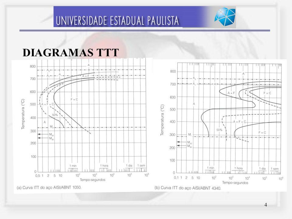 4 DIAGRAMAS TTT
