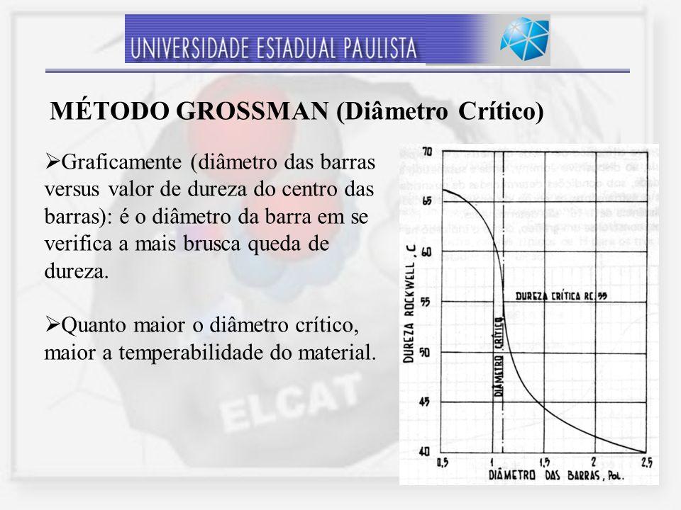 8 Graficamente (diâmetro das barras versus valor de dureza do centro das barras): é o diâmetro da barra em se verifica a mais brusca queda de dureza.