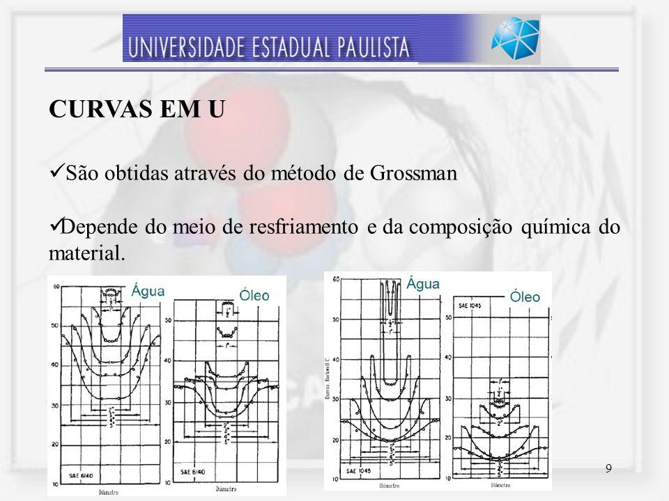 9 São obtidas através do método de Grossman Depende do meio de resfriamento e da composição química do material. CURVAS EM U