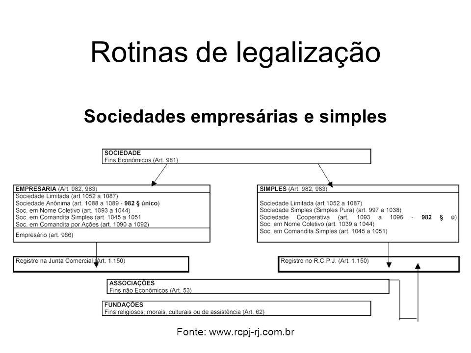 Rotinas de legalização Sociedades empresárias e simples Fonte: www.rcpj-rj.com.br