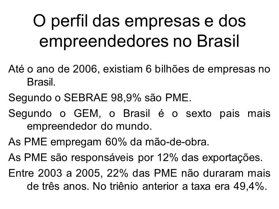 O perfil das empresas e dos empreendedores no Brasil Até o ano de 2006, existiam 6 bilhões de empresas no Brasil. Segundo o SEBRAE 98,9% são PME. Segu