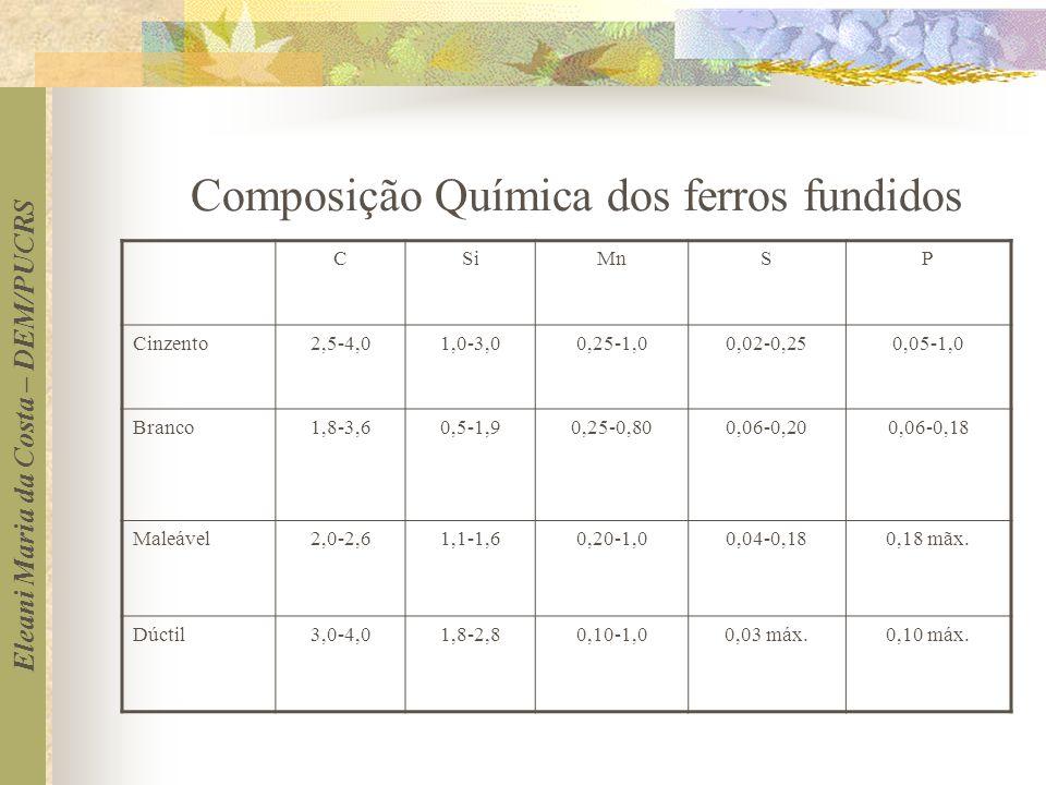 Eleani Maria da Costa – DEM/PUCRS Composição Química dos ferros fundidos CSiMnSP Cinzento2,5-4,01,0-3,00,25-1,00,02-0,250,05-1,0 Branco1,8-3,60,5-1,90