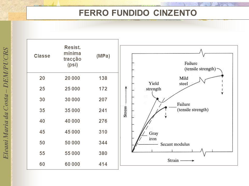 Eleani Maria da Costa – DEM/PUCRS FERRO FUNDIDO CINZENTO Classe Resist. mínima tracção (psi) (MPa) 2020 000138 2525 000172 3030 000207 3535 000241 404