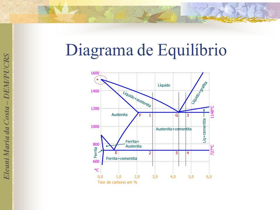 Eleani Maria da Costa – DEM/PUCRS Diagrama de Equilíbrio