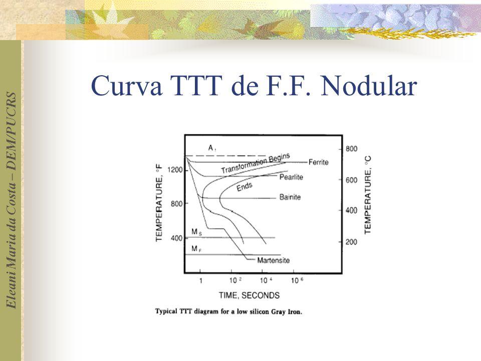 Eleani Maria da Costa – DEM/PUCRS Curva TTT de F.F. Nodular