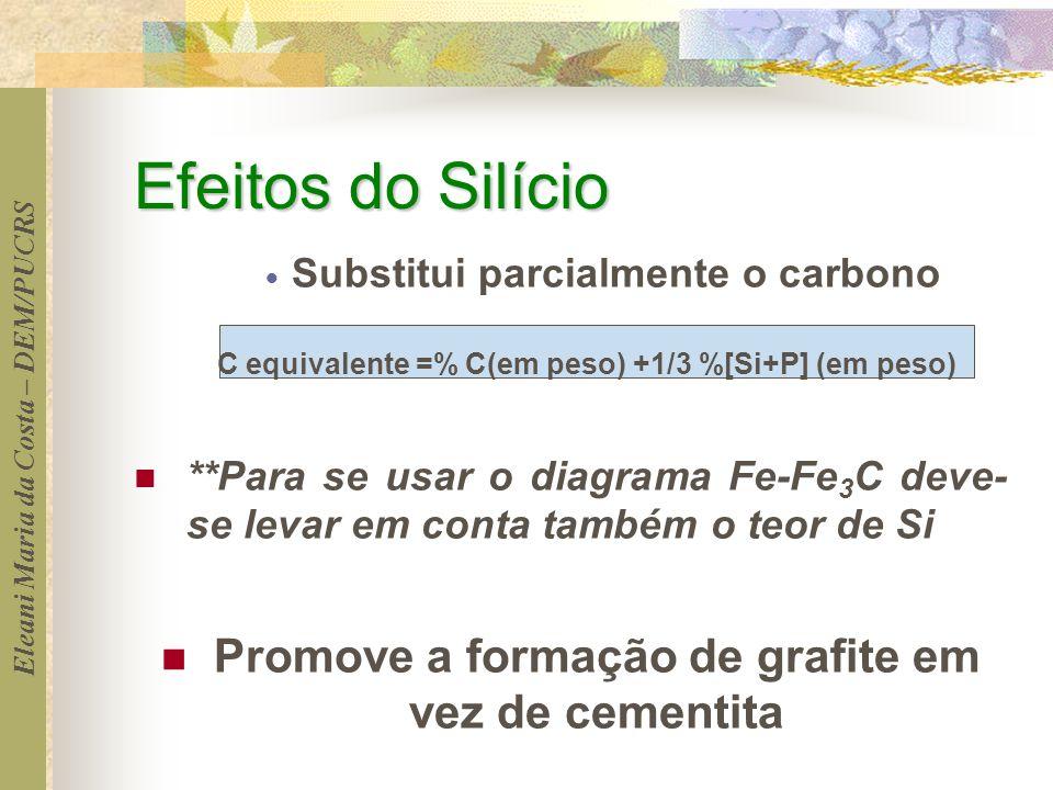 Eleani Maria da Costa – DEM/PUCRS Efeitos do Silício Substitui parcialmente o carbono C equivalente =% C(em peso) +1/3 %[Si+P] (em peso) **Para se usa