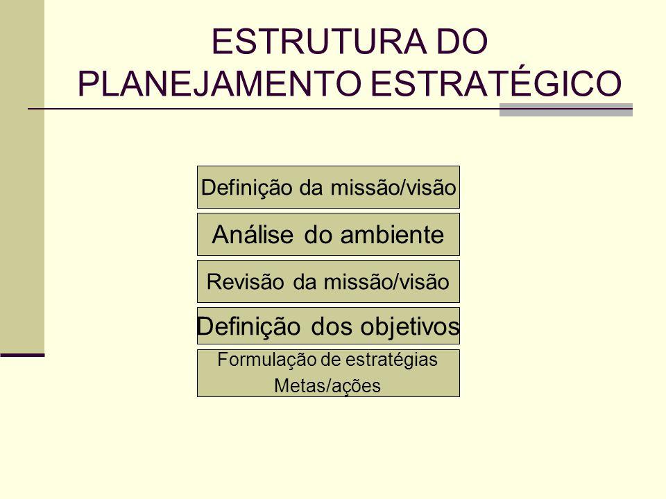 ESTRUTURA DO PLANEJAMENTO ESTRATÉGICO Definição da missão/visão Análise do ambiente Revisão da missão/visão Definição dos objetivos Formulação de estr