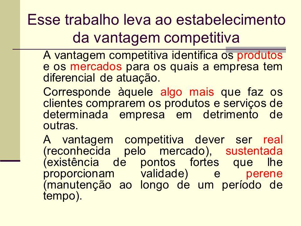 Esse trabalho leva ao estabelecimento da vantagem competitiva A vantagem competitiva identifica os produtos e os mercados para os quais a empresa tem