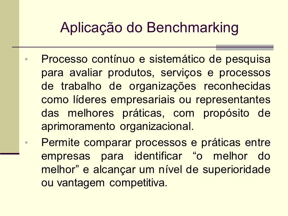 Aplicação do Benchmarking Processo contínuo e sistemático de pesquisa para avaliar produtos, serviços e processos de trabalho de organizações reconhec