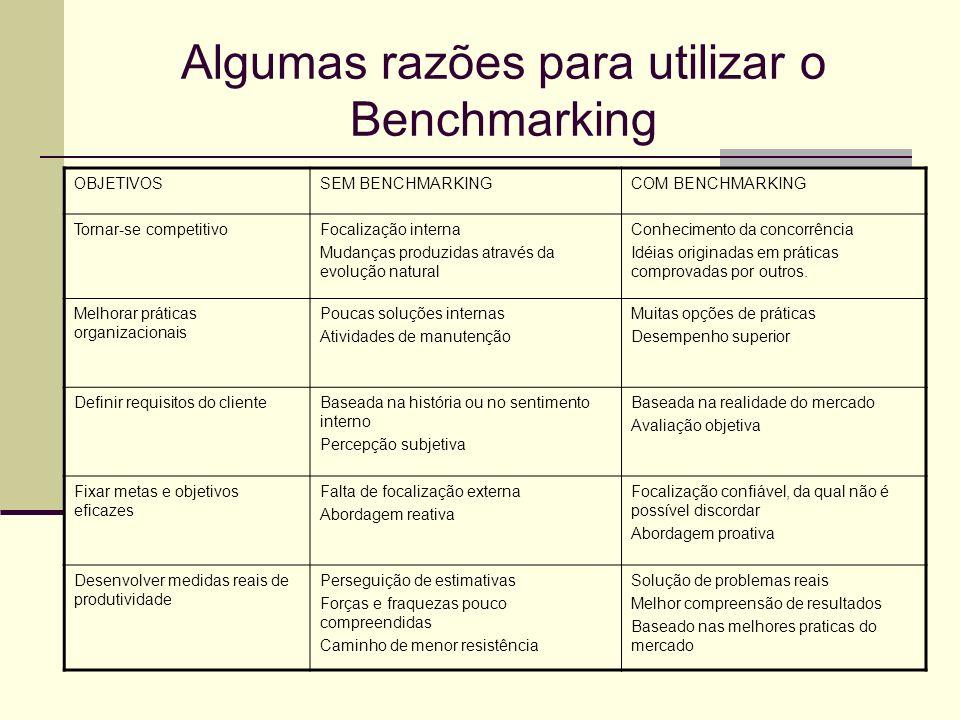 Algumas razões para utilizar o Benchmarking OBJETIVOSSEM BENCHMARKINGCOM BENCHMARKING Tornar-se competitivoFocalização interna Mudanças produzidas atr