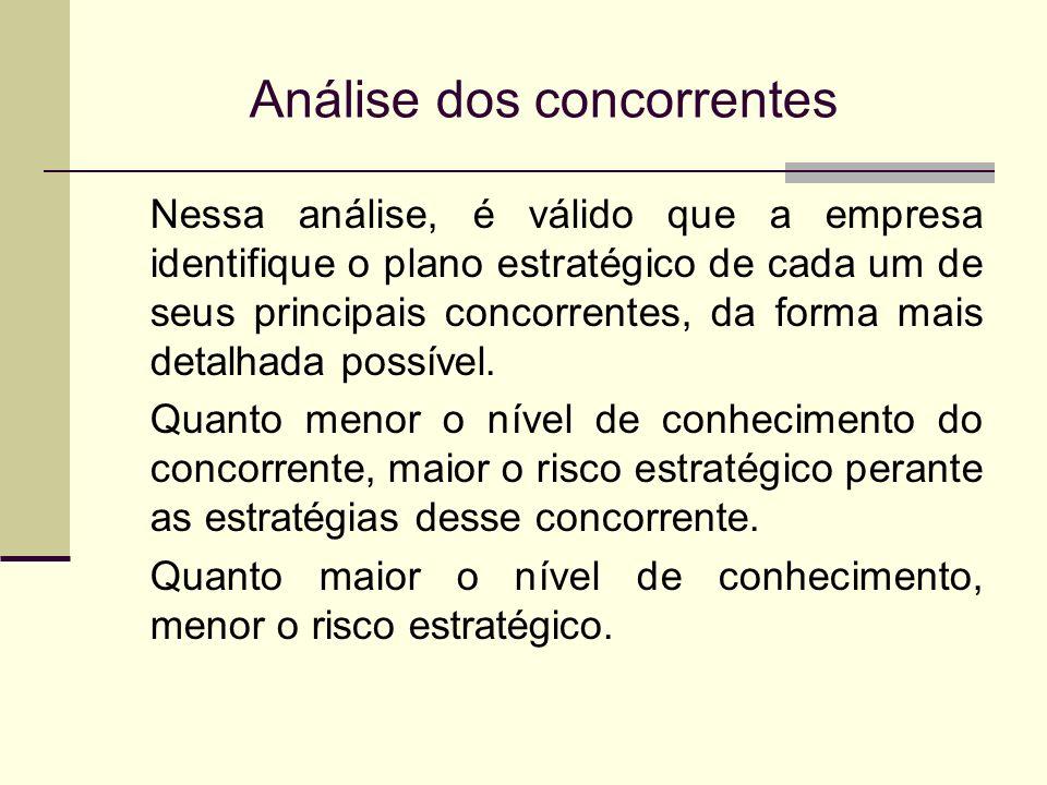 Análise dos concorrentes Nessa análise, é válido que a empresa identifique o plano estratégico de cada um de seus principais concorrentes, da forma ma