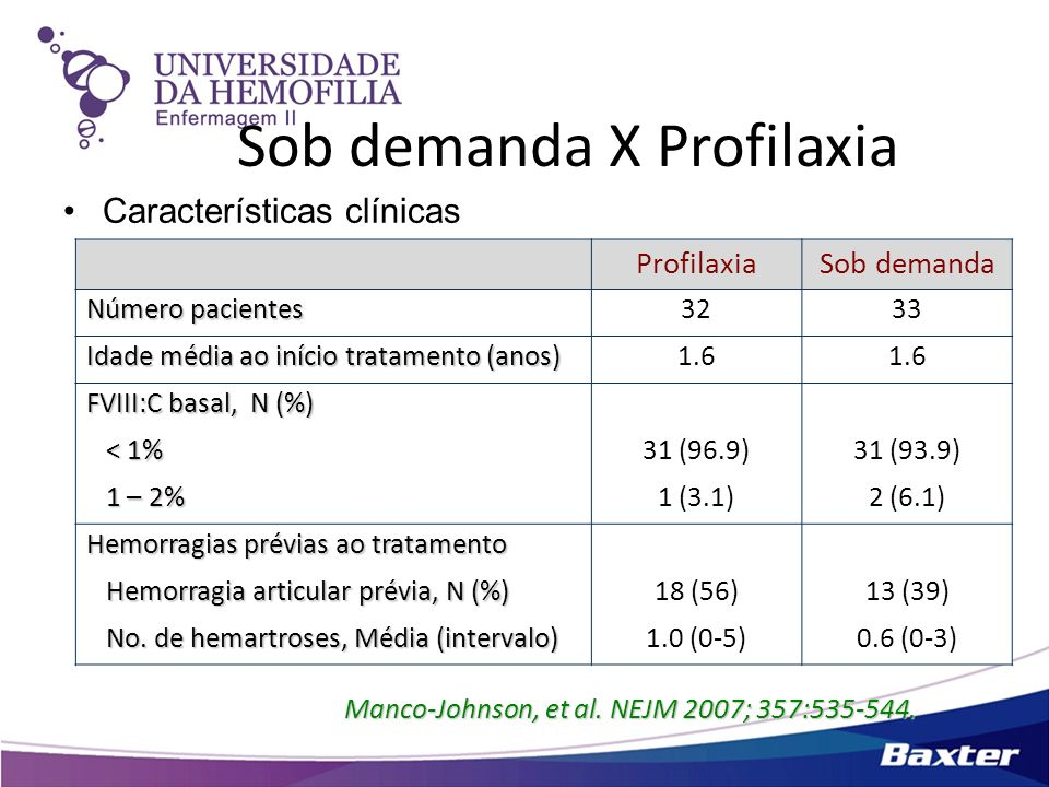 Sob demanda X Profilaxia Características clínicas Manco-Johnson, et al. NEJM 2007; 357:535-544. ProfilaxiaSob demanda Número pacientes 3233 Idade médi