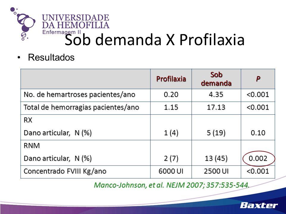 Sob demanda X Profilaxia Resultados Manco-Johnson, et al. NEJM 2007; 357:535-544. Profilaxia Sob demanda P No. de hemartroses pacientes/ano 0.204.35<0