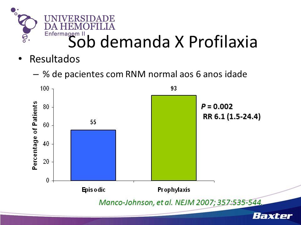 Sob demanda X Profilaxia Resultados – % de pacientes com RNM normal aos 6 anos idade Manco-Johnson, et al. NEJM 2007; 357:535-544. P = 0.002 RR 6.1 (1