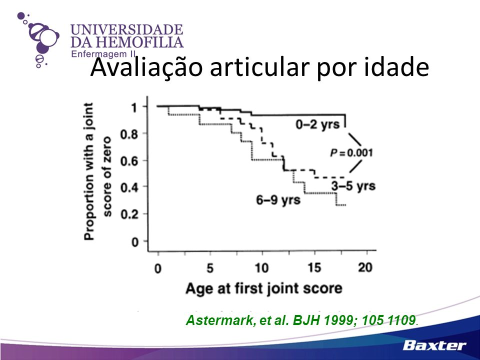 Avaliação articular por idade Astermark, et al. BJH 1999; 105 1109.