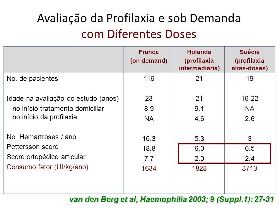 Avaliação da Profilaxia e sob Demanda com Diferentes Doses França (on demand) Holanda (profilaxia intermediária) Suécia (profilaxia altas-doses) No. d