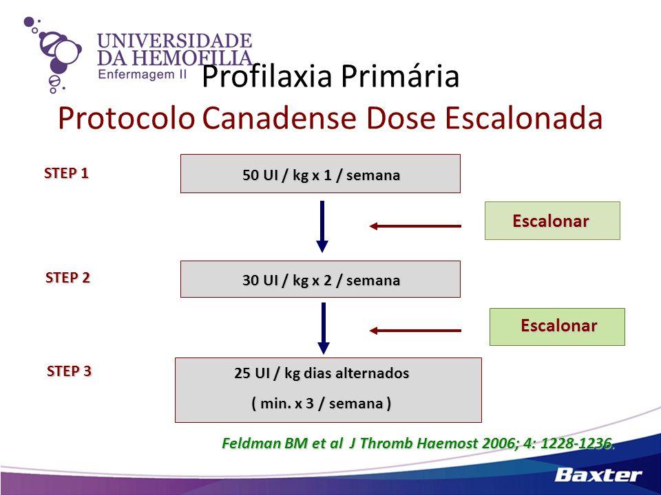Profilaxia Primária Protocolo Canadense Dose Escalonada Feldman BM et al J Thromb Haemost 2006; 4: 1228-1236. 50 UI / kg x 1 / semana 30 UI / kg x 2 /