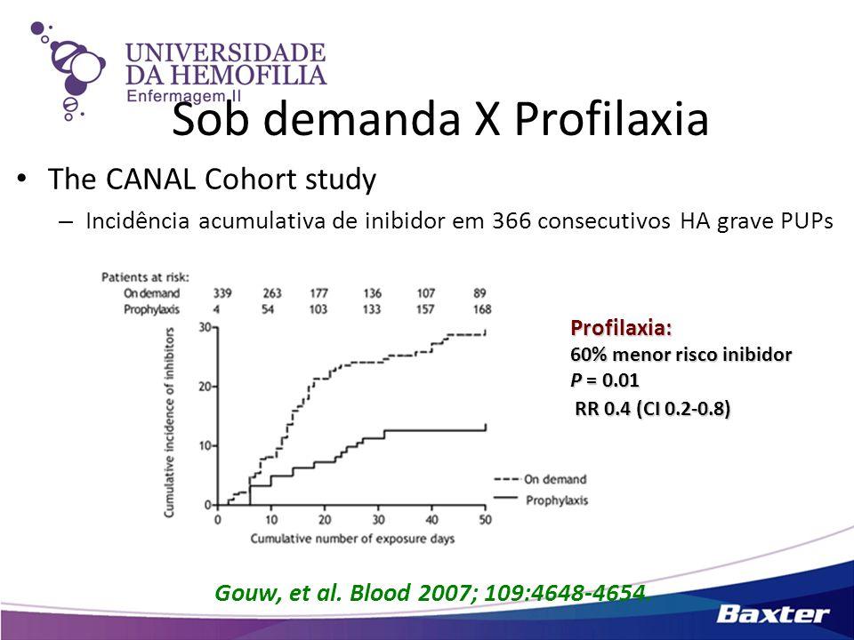 Sob demanda X Profilaxia The CANAL Cohort study – Incidência acumulativa de inibidor em 366 consecutivos HA grave PUPs Gouw, et al. Blood 2007; 109:46