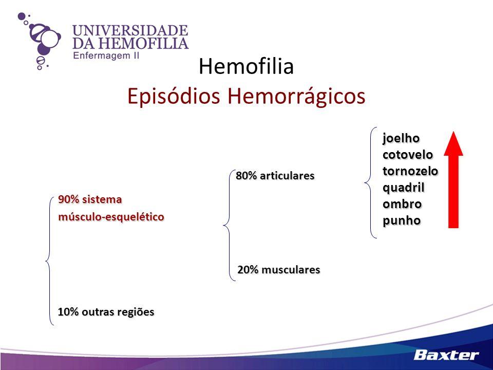 Hemofilia Episódios Hemorrágicos joelhocotovelotornozeloquadrilombropunho 80% articulares 20% musculares 90% sistema músculo-esquelético 10% outras re