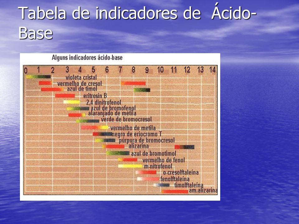 Tabela de indicadores de Ácido- Base