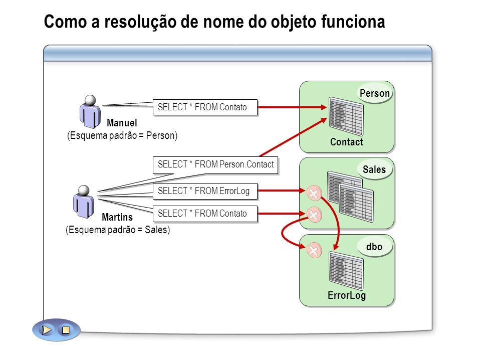 Sales Contact Person Como a resolução de nome do objeto funciona SELECT * FROM Person.Contact Manuel (Esquema padrão = Person) Martins (Esquema padrão