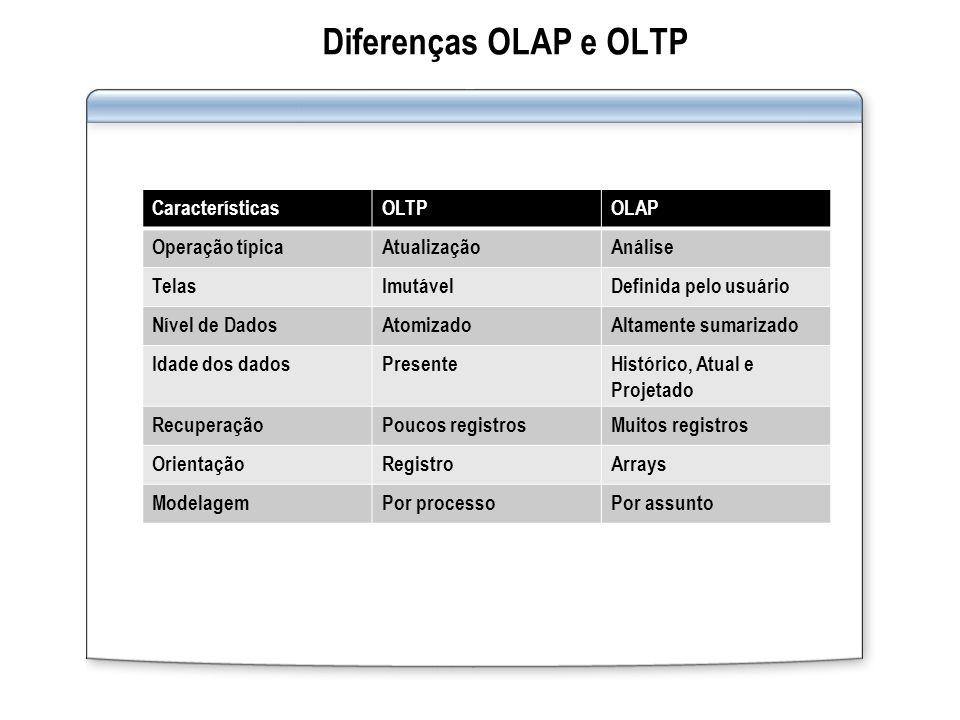 Diferenças OLAP e OLTP CaracterísticasOLTPOLAP Operação típicaAtualizaçãoAnálise TelasImutávelDefinida pelo usuário Nível de DadosAtomizadoAltamente s