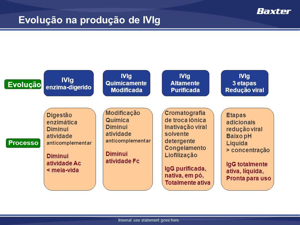 Evolução na produção de IVIg IVIg enzima-digerido IVIg Quimicamente Modificada IVIg Altamente Purificada IVIg 3 etapas Redução viral Evolução Processo