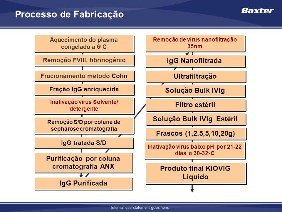 Internal use statement goes here. Processo de Fabricação Aquecimento do plasma congelado a 6 o C Remoção FVIII, fibrinogênio Fracionamento metodo Cohn