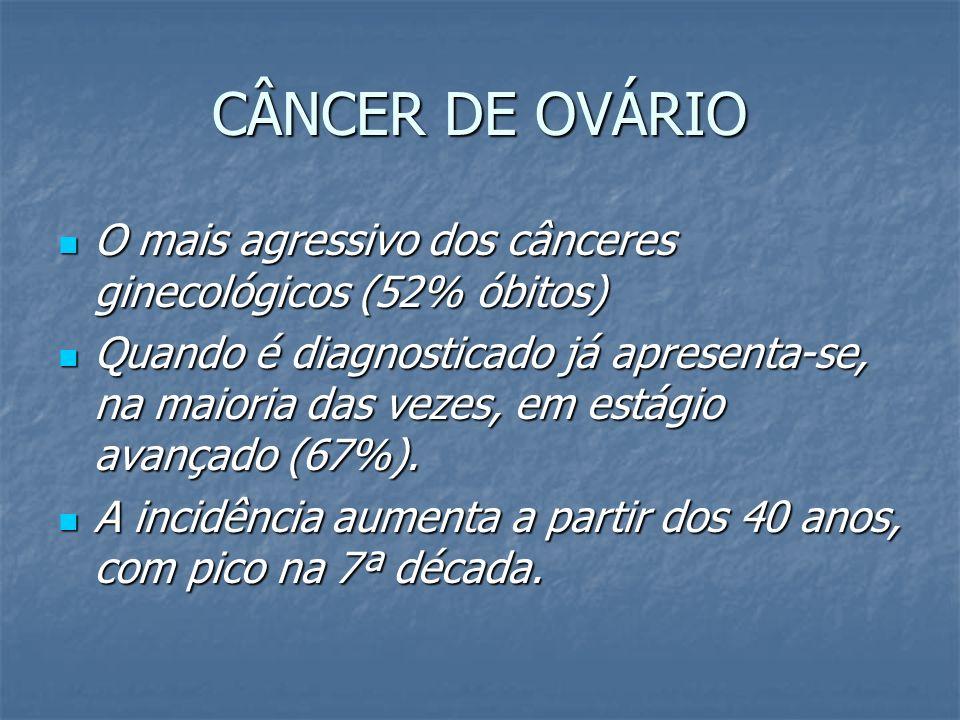 CÂNCER DE OVÁRIO O mais agressivo dos cânceres ginecológicos (52% óbitos) O mais agressivo dos cânceres ginecológicos (52% óbitos) Quando é diagnostic