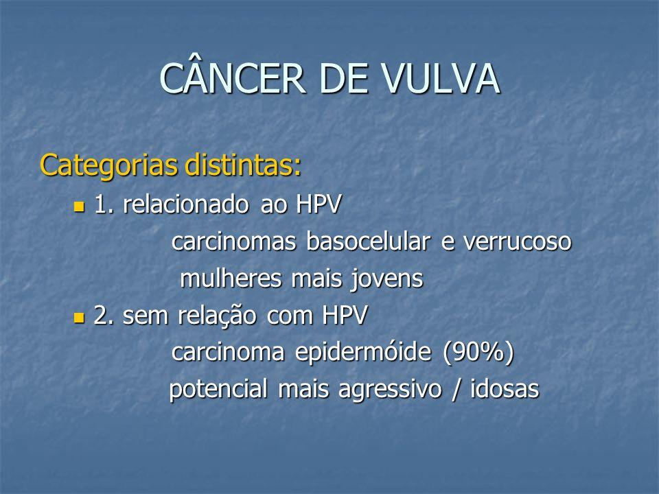CÂNCER DE VULVA Categorias distintas: 1. relacionado ao HPV 1. relacionado ao HPV carcinomas basocelular e verrucoso mulheres mais jovens mulheres mai