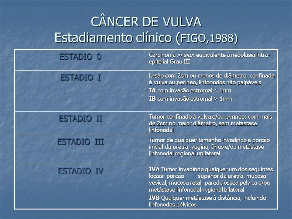 CÂNCER DE VULVA Estadiamento clínico ( FIGO,1988) ESTADIO 0 Carcinoma in situ: equivalente à neoplasia intra- epitelial Grau III ESTADIO I Lesão com 2