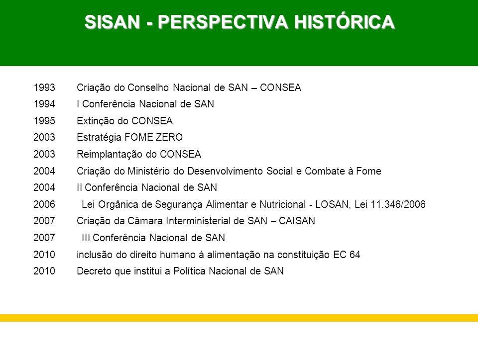 SISAN - PERSPECTIVA HISTÓRICA 1993Criação do Conselho Nacional de SAN – CONSEA 1994 I Conferência Nacional de SAN 1995Extinção do CONSEA 2003Estratégi