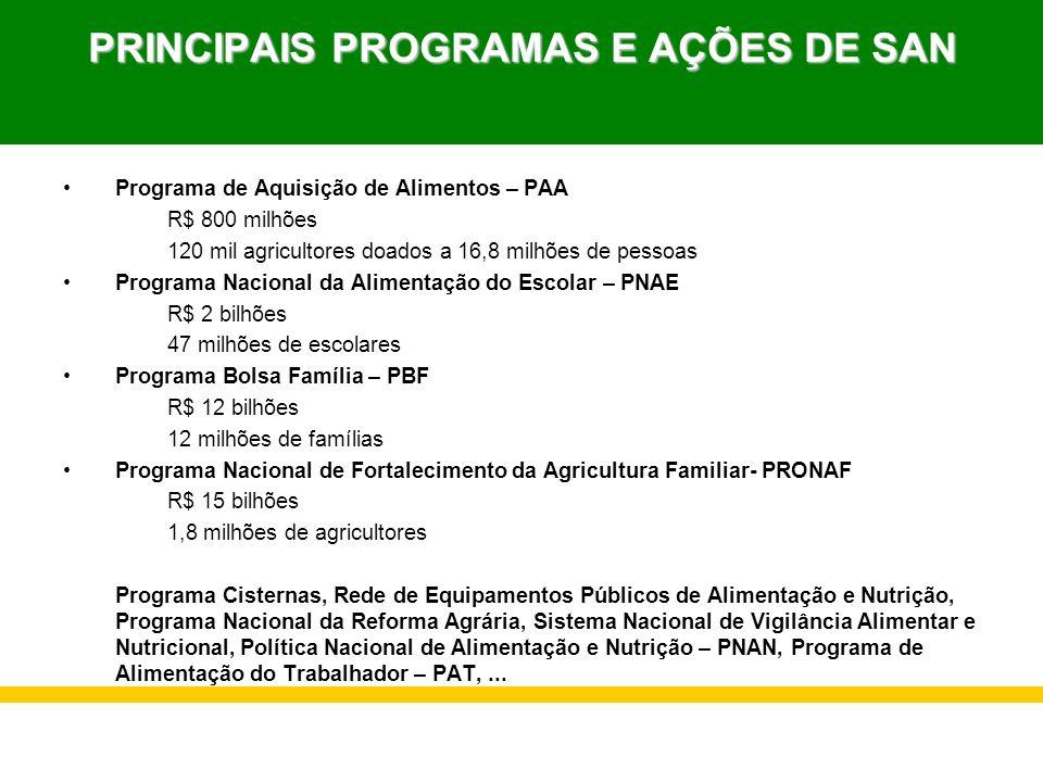 PRINCIPAIS PROGRAMAS E AÇÕES DE SAN Programa de Aquisição de Alimentos – PAA R$ 800 milhões 120 mil agricultores doados a 16,8 milhões de pessoas Prog
