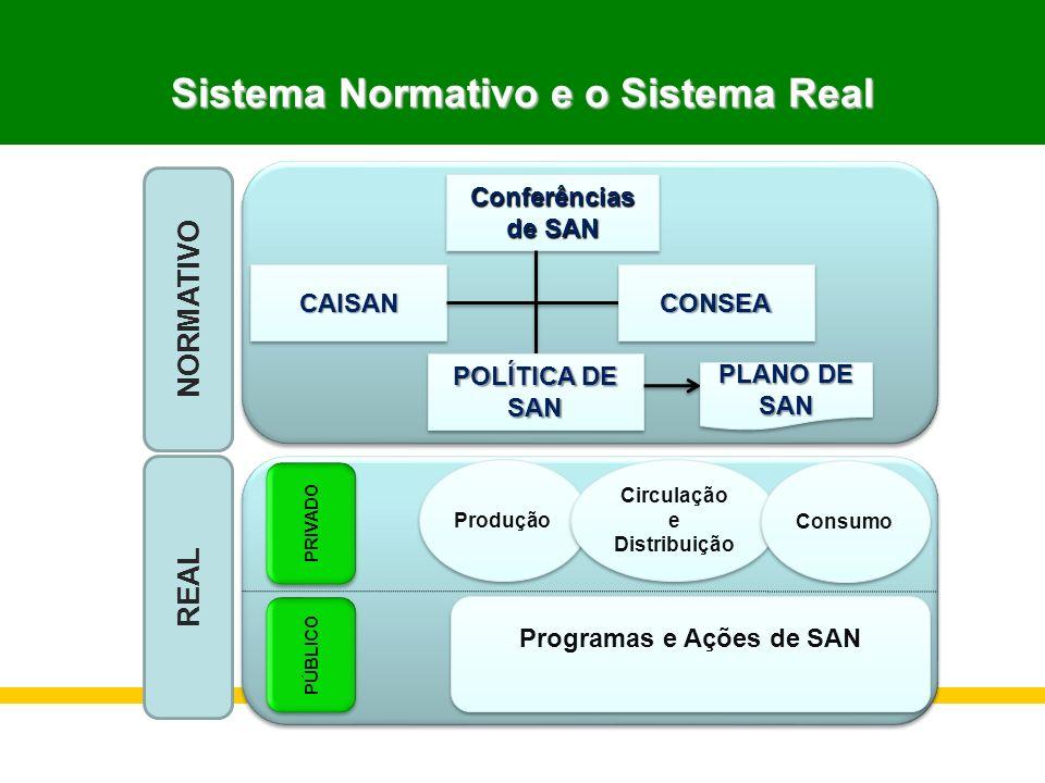 Sistema Normativo e o Sistema Real REAL NORMATIVO Conferências de SAN Conferências CAISANCAISANCONSEACONSEA POLÍTICA DE SAN SAN PLANO DE SAN SAN PRIVA