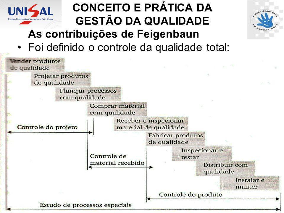 CONCEITO E PRÁTICA DA GESTÃO DA QUALIDADE As contribuições de Feigenbaun Foi definido o controle da qualidade total: