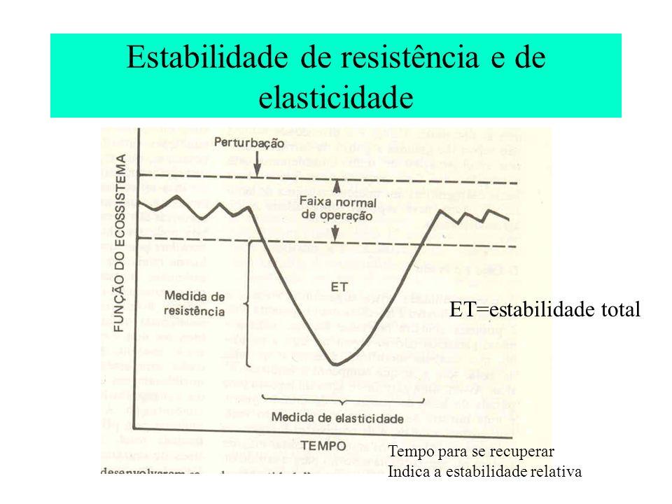 Classificação dos Ecossistemas Ecossistemas naturais – Biomas (pesquisar em grupo e apresentar os diferentes biomas) Agroecossistemas Ecossistemas urbanos