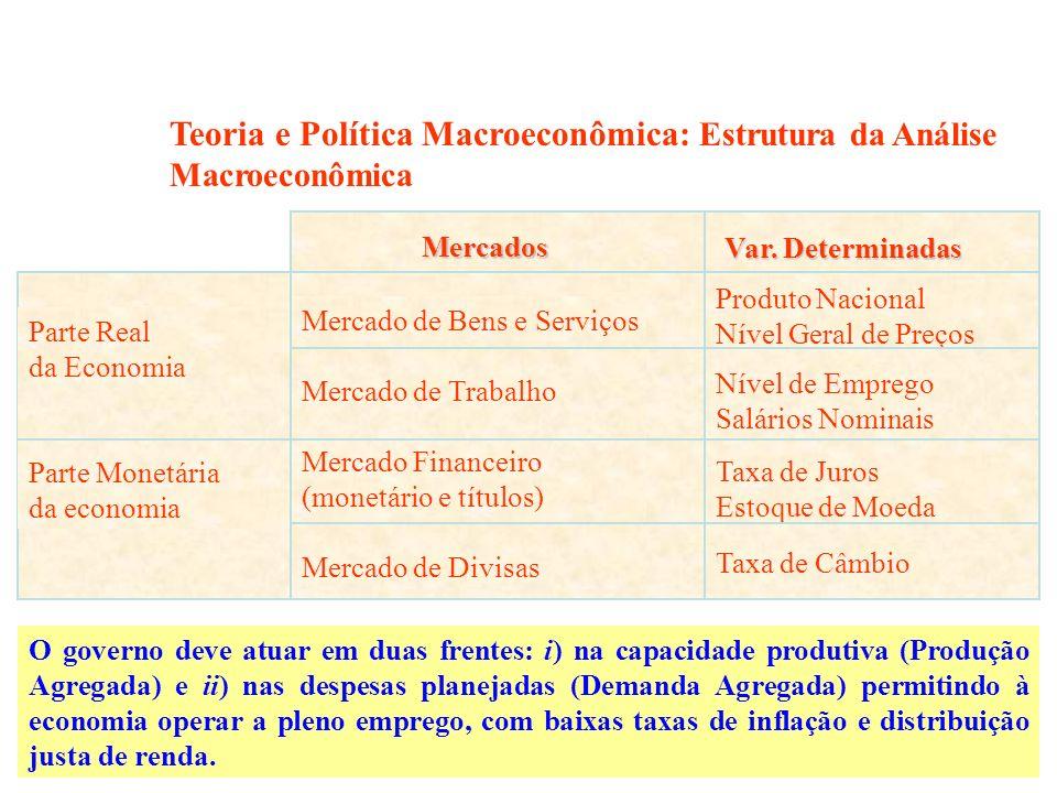 Parte Real da Economia Parte Monetária da economia Mercado de Bens e Serviços Mercado de Trabalho Mercado Financeiro (monetário e títulos) Mercado de