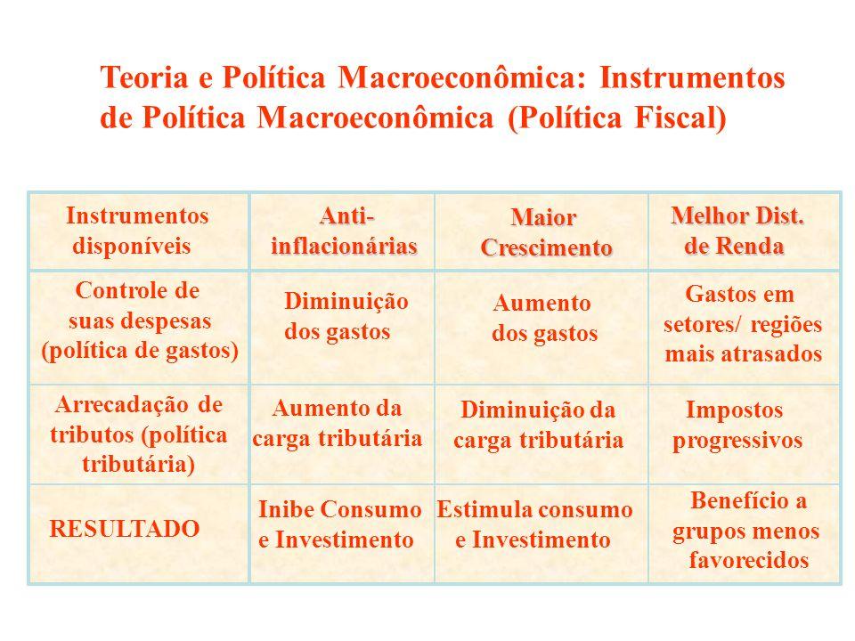 Instrumentos disponíveis Arrecadação de tributos (política tributária) Inibe Consumo e Investimento Anti-inflacionárias Estimula consumo e Investiment