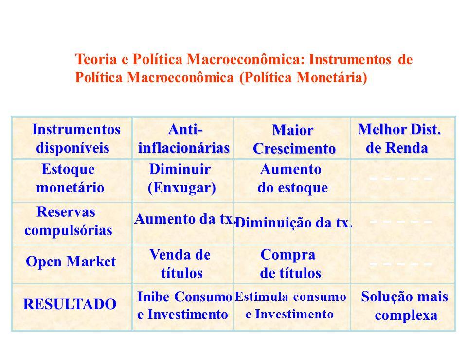 Instrumentos disponíveis Inibe Consumo e Investimento Anti-inflacionárias Estimula consumo e Investimento MaiorCrescimento Diminuir (Enxugar) Aumento