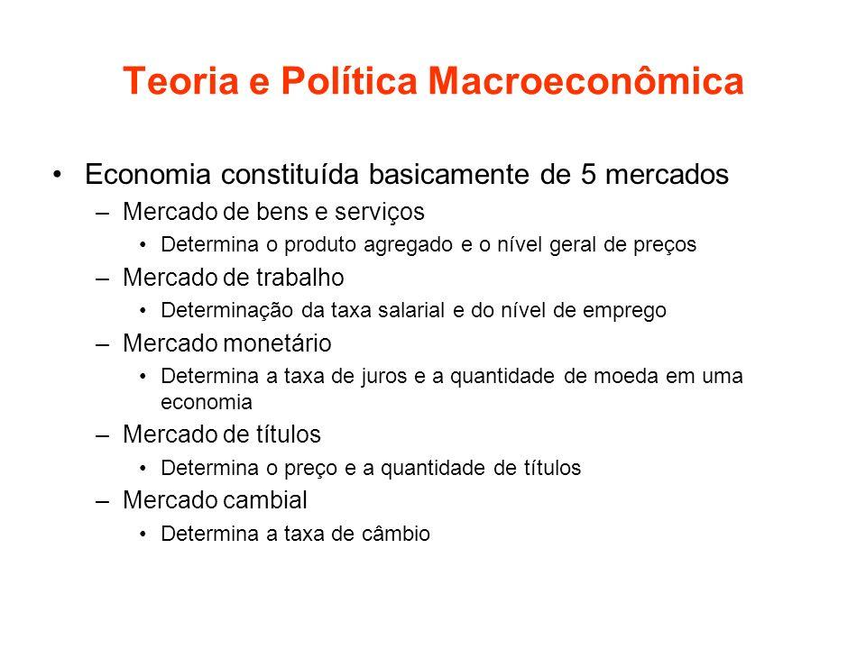 Teoria e Política Macroeconômica Economia constituída basicamente de 5 mercados –Mercado de bens e serviços Determina o produto agregado e o nível ger