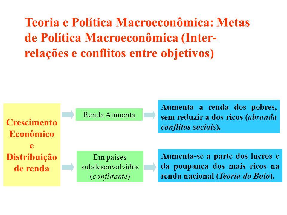 Os objetivos de política macroeconômica não são independentes, podendo ser conflitantes. Crescimento Econômico e Distribuição de renda Renda Aumenta A