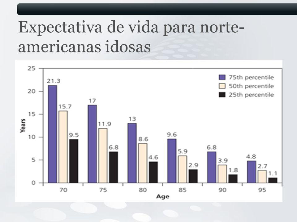 Expectativa de vida para norte- americanas idosas