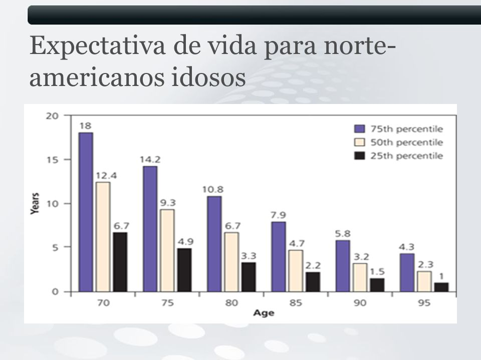 Expectativa de vida para norte- americanos idosos